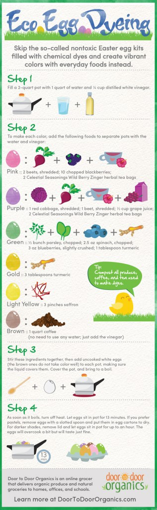 Go-Eco-When-Easter-Egg-Dyeing-Infographic